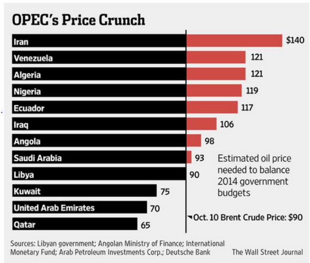 prezzo petrolio per pareggare budget bilancio stati produttori 2014