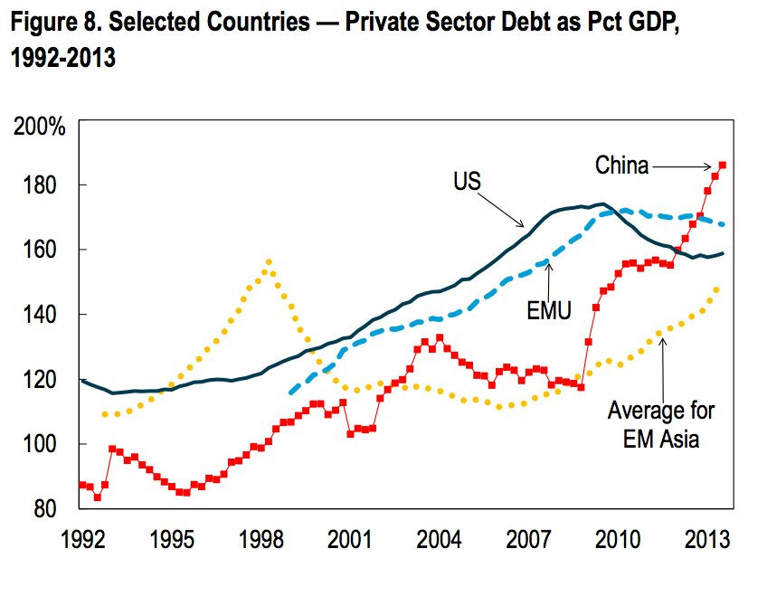 private debt to GDP EZ china USA EM