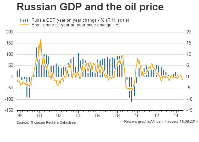 russian_gdp_and_oil_price