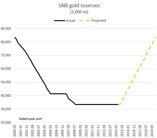 snb-gold-reserve-projection