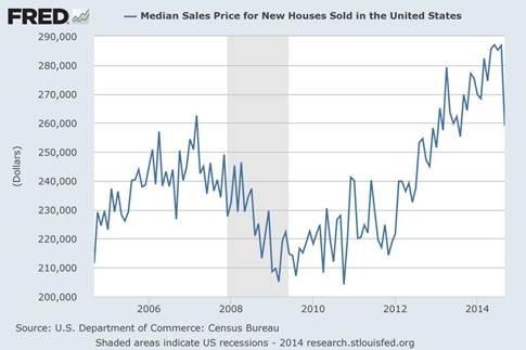vendite-immobiliare-USA-prezzi