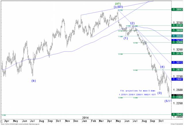 GRAFICO-EUR-USD-elliot-wave