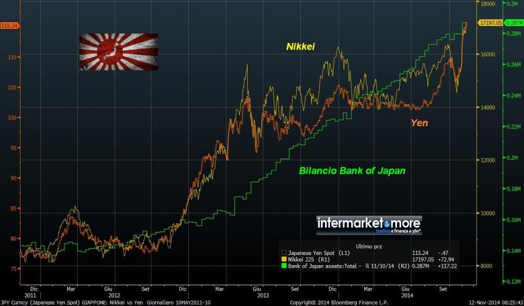nikkei_bilancio_boj_yen_giapponese_grafico_confronto