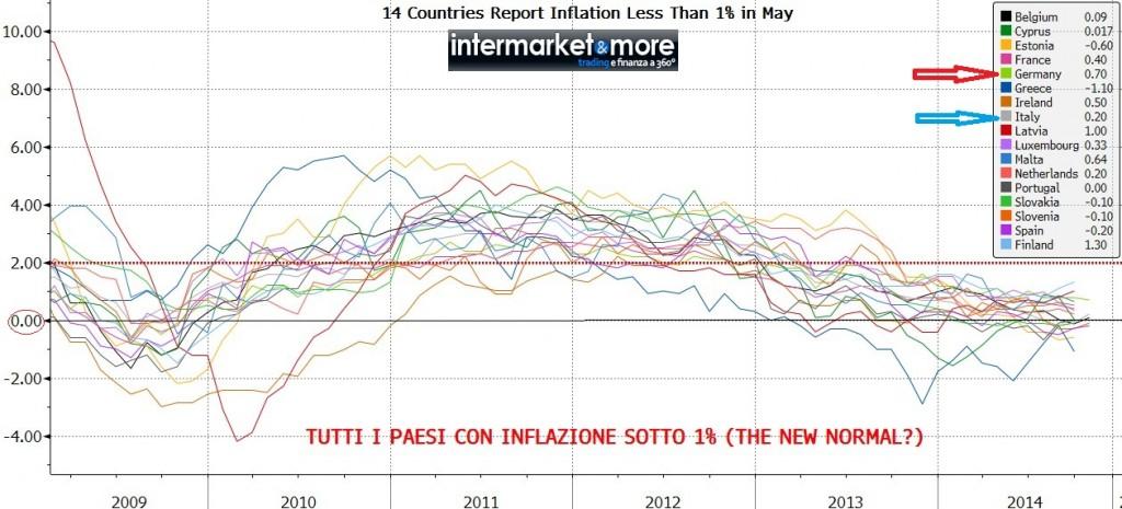 grafico-inflazione-paesi-eurozona-deflazione