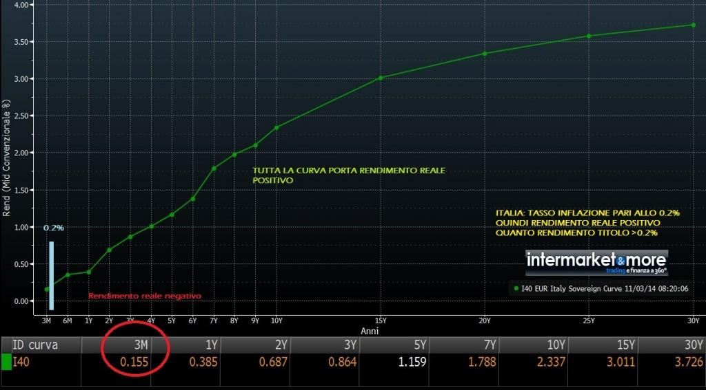 curva-tasso-reale-italia-rendimenti-titoli-di-stato