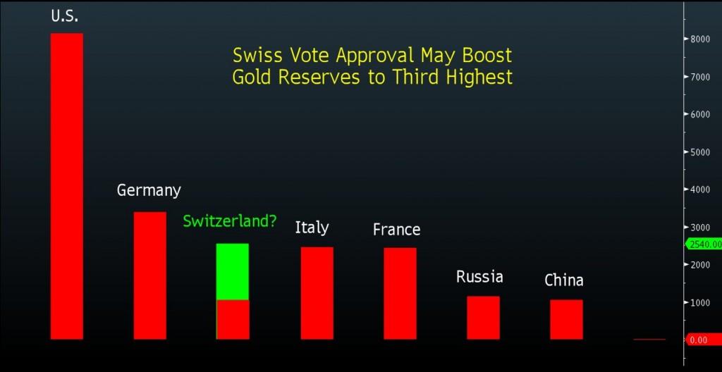 svizzera-detentrice-oro-riserve-stato