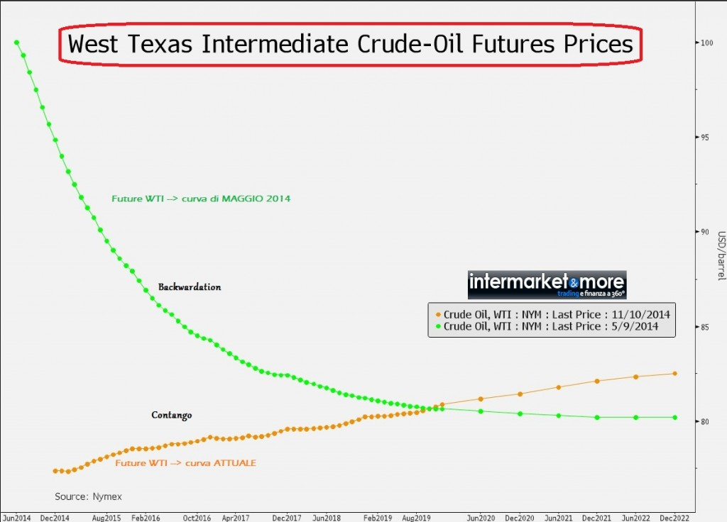 WTI_contango_backwardation_2014_future_curve