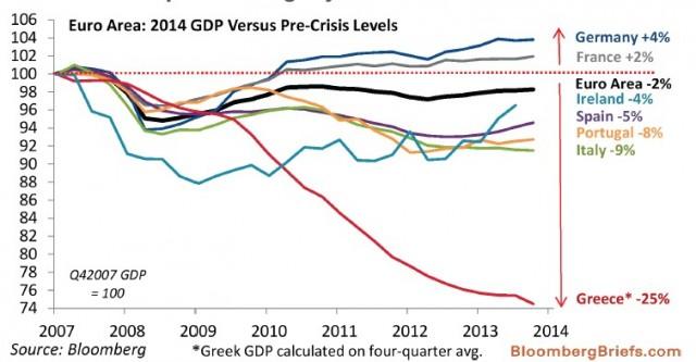 PIL-eurozona-2014-da-picchi-pre-crisi-italia