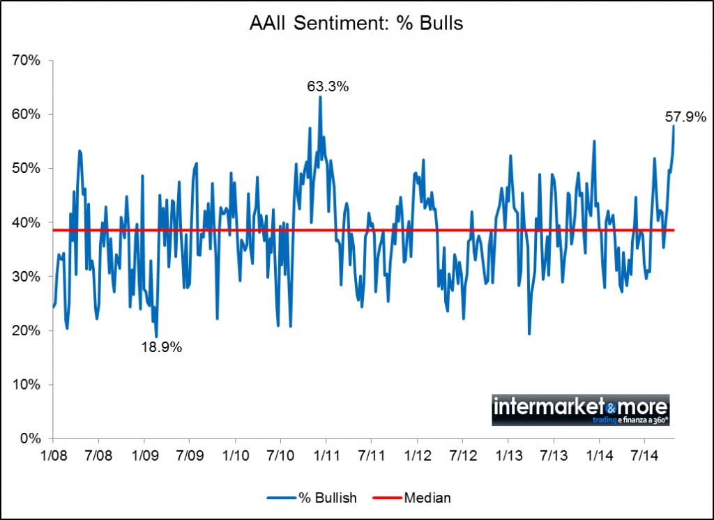 aaii-sentiment-index-equity