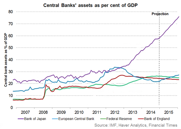 central-bank-assets-as-per-cent-of-GDP-boj-ecb-fed-boe