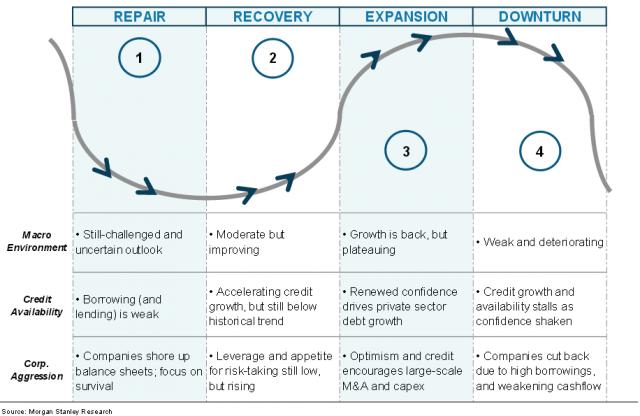 ciclo-economico-fasi_2014_ms