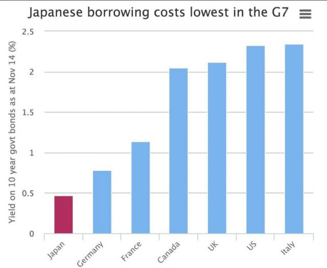 costo-debito-pubblico-giappone-italia