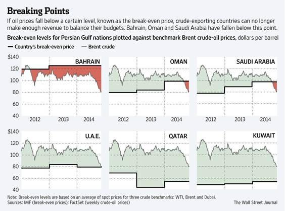 price-breakeven-oil