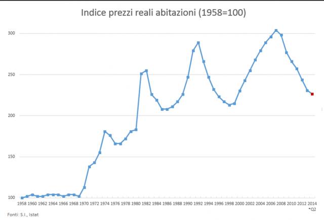 indice-prezzi-reali-abitazioni-residenziali-italia