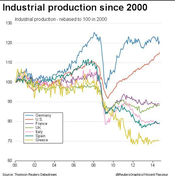http://intermarketandmore.finanza.com/files/2014/11/italia-eurozona-produzione-industriale.png