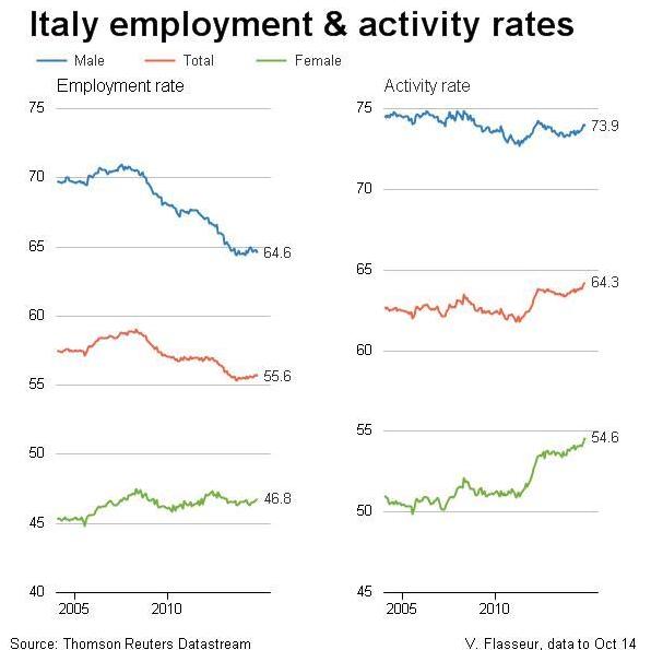 italia-livello-tasso-occupazione