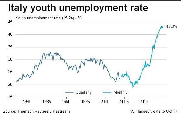 italia-tasso-disoccupazione-giovanile