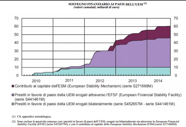 sostegno-finanziario-italia-esm-contributo-efsf