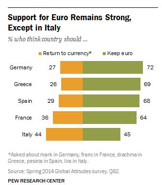 supporto-euro-eurozona-forte-tranne-italia