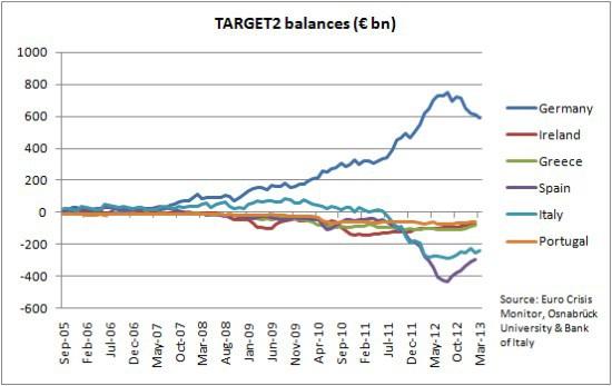 terget2-grafico-eurozona
