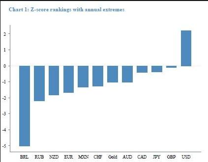 z-score-ranking-forex