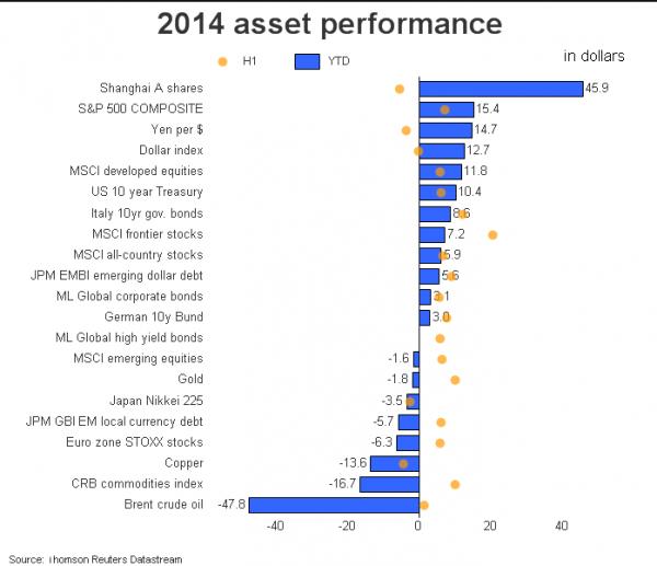 2014-asset-performance
