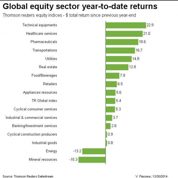 2014-global-equity-sector-andamento-performance-settoriale