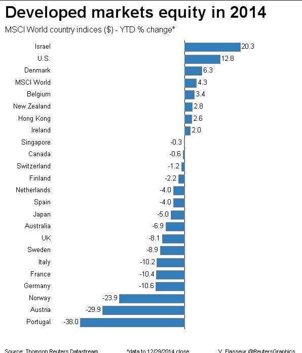 2014-performance-developed-market-equity