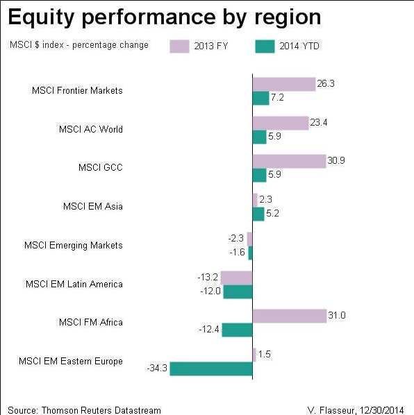 2014-performance-regionale-azionario