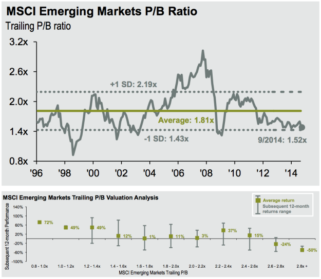 Emerging-Market-Valuations-price-book-value