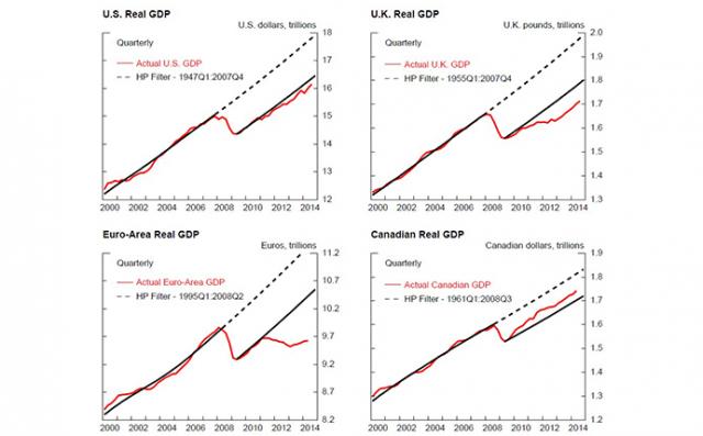 GPD-USA-UK-EUROPA-PIL-recessione