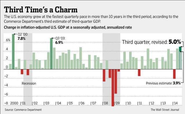 PIL-USA-SURPRISE-GDP