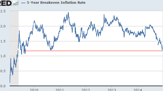 breakeven-inflation-rate-5yr-usa