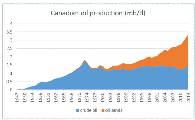 canada-produzione-petrolio