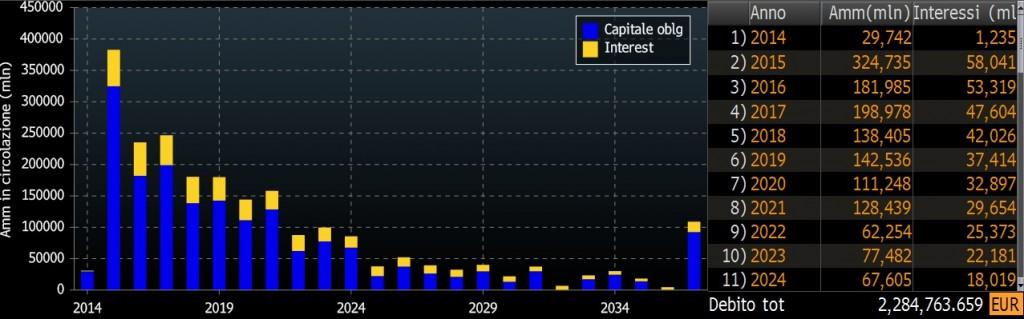 debito-pubblico-italiano-scadenze-capitali.interessi-ddis