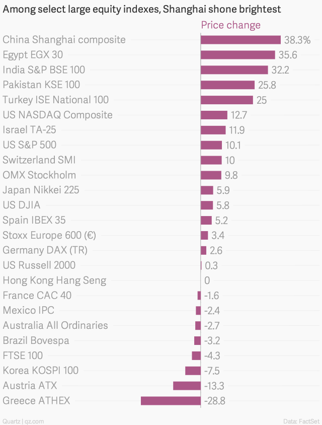 equity-index-top-2014