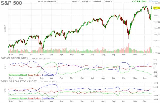 future-chart-sp500