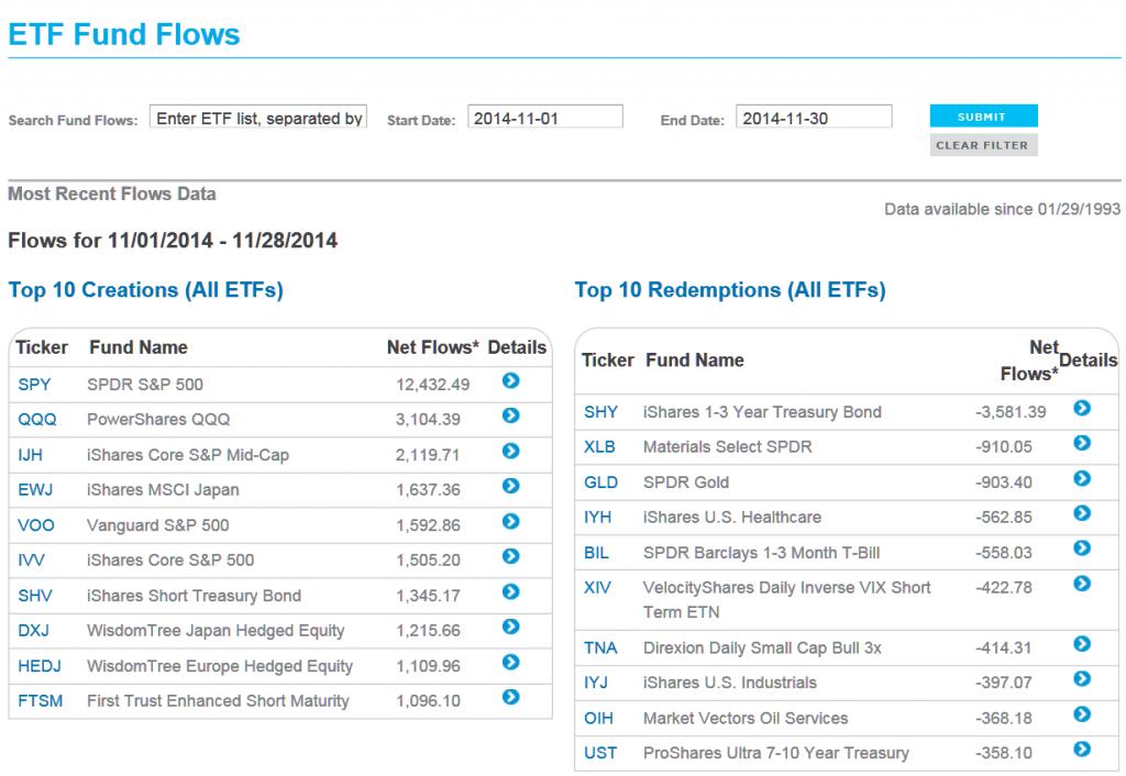nov-2014-etf-inflows