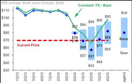 previsioni-prezzo-petrolio-brent