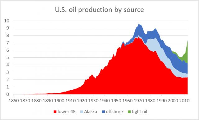 produzione-petrolio-fonti
