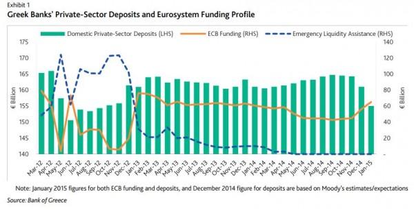 GREECE-richieste-finanziamenti-bce