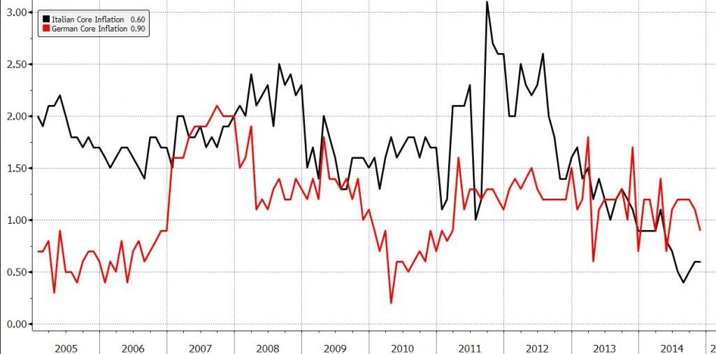 inflazione-core-italia-germania-2015