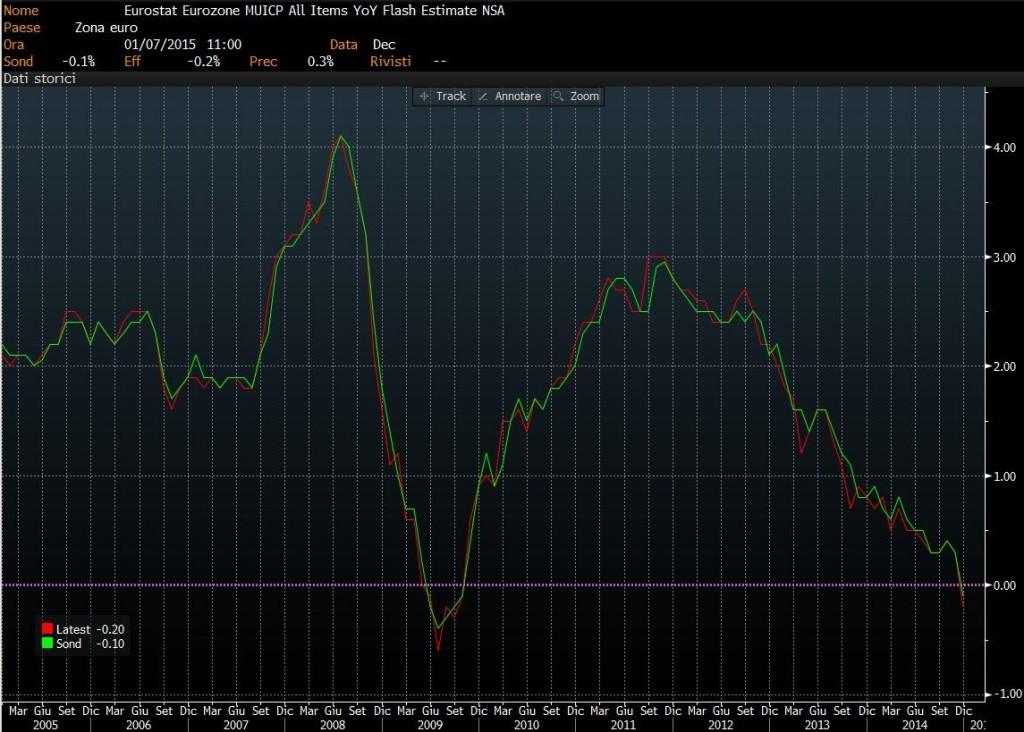 grafico-inflazione-eurozona