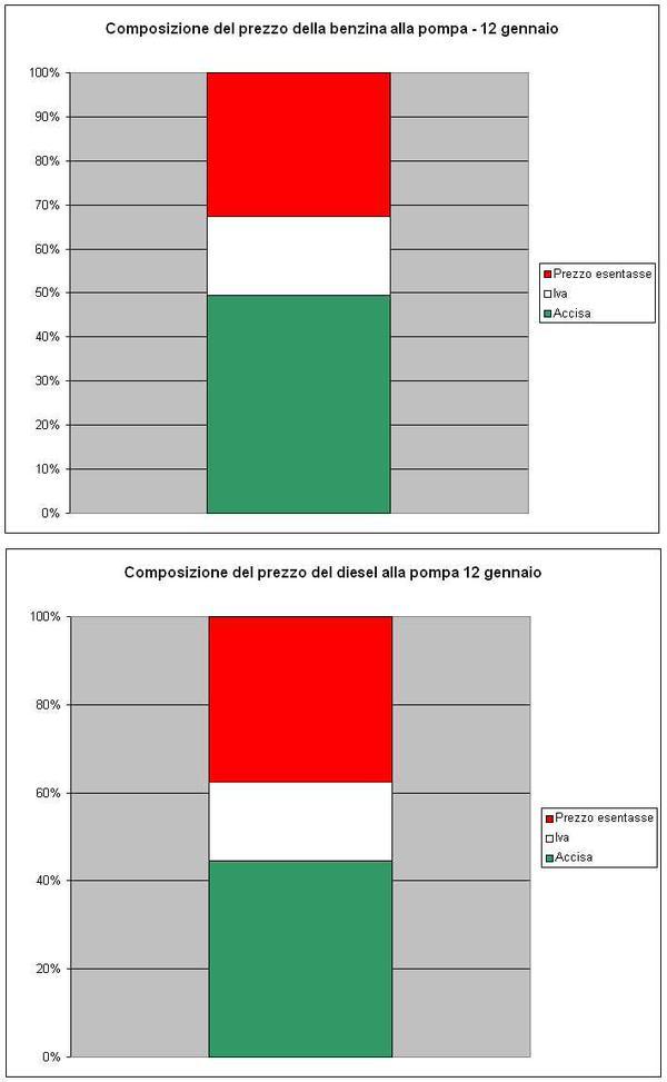 composizione-prezzo-benzina-diesel-gasolio-accise-IVA