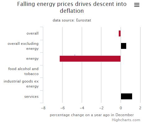 deflazione-energy-eurozona