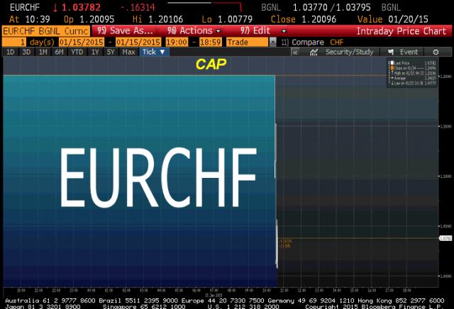 eurchf+cap+120