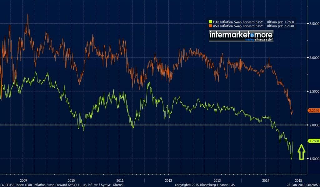 eurozona-5yr5yr-usa-inflazione-previsioni