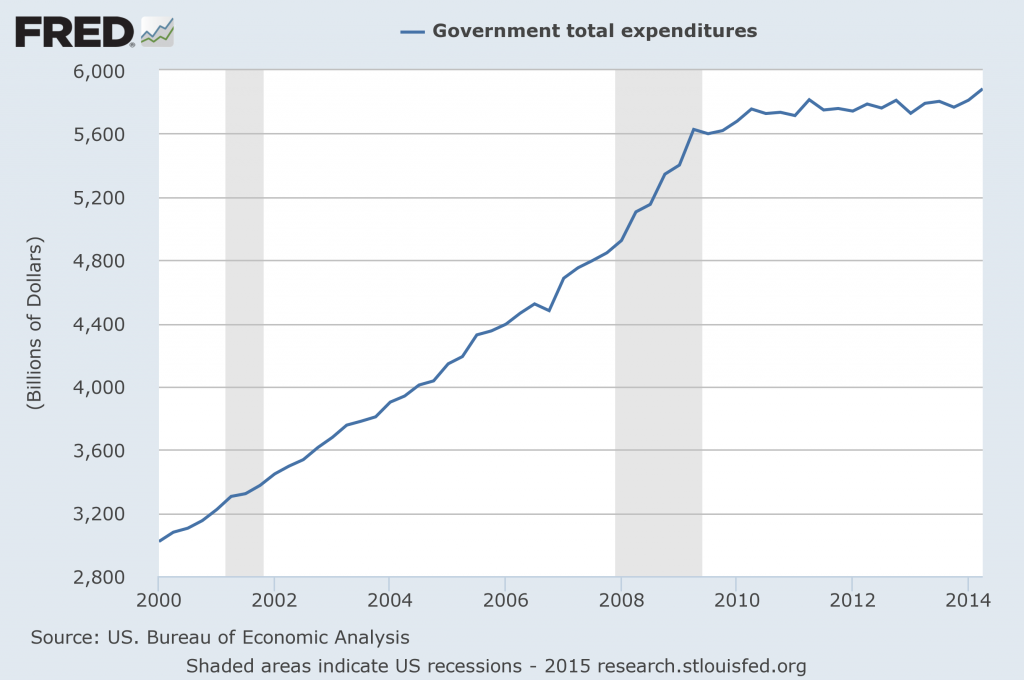fredgraph-total-government-expenditure