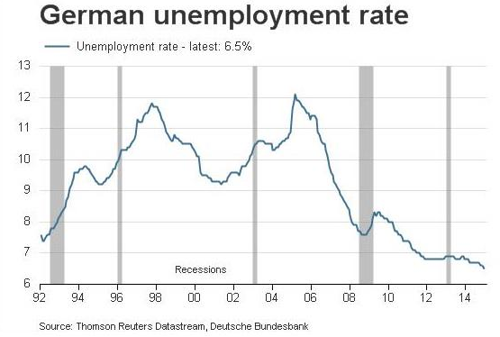 german-unemployment-rate