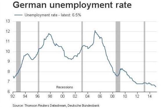 german-unemployment-rate